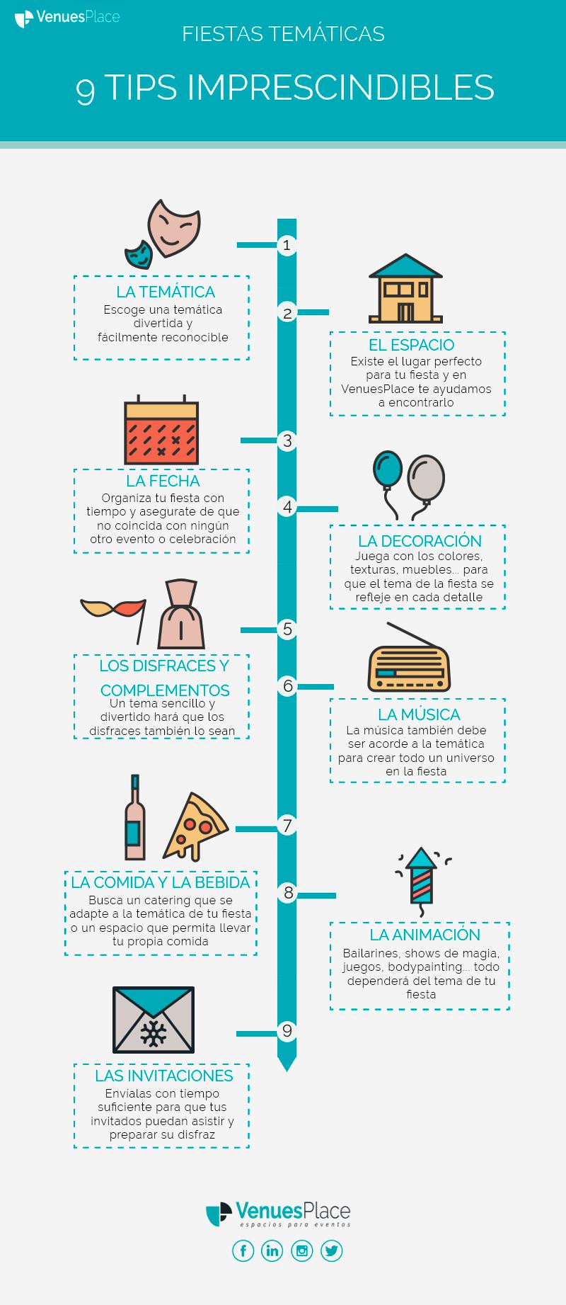 Infografía Cómo organizar una fiesta temática
