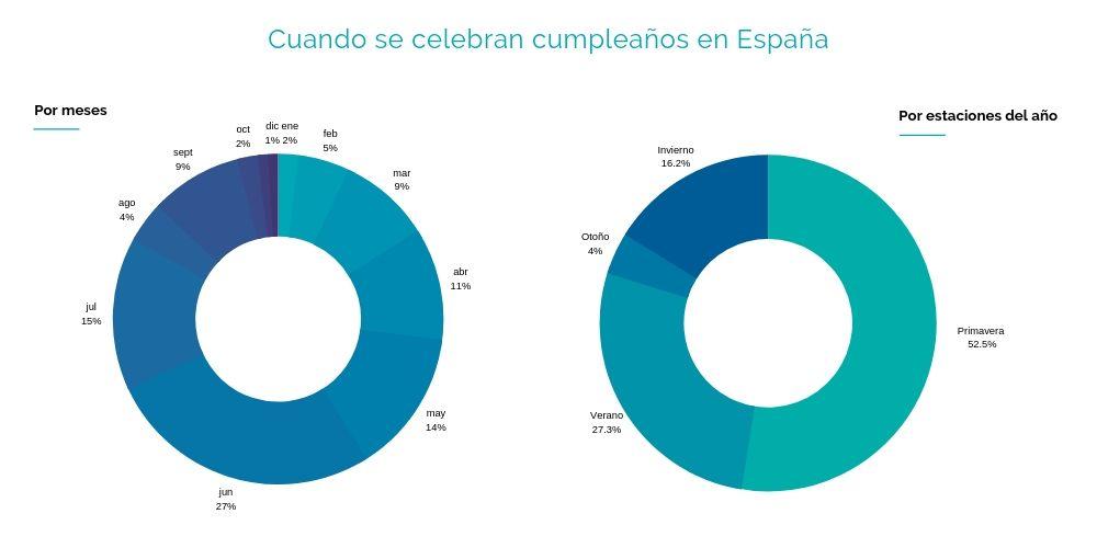 CUANDO SE CELEBRAN LOS CUMPLEAÑOS EN ESPAÑA