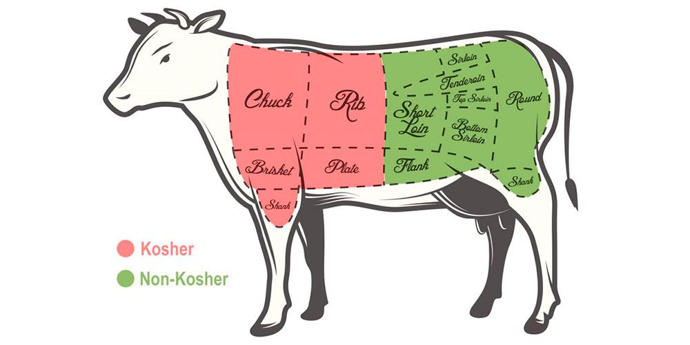 EVENTOs kosher